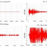 Comparing Acoustic Emission signals of different damage mechanisms in carbon fiber composites